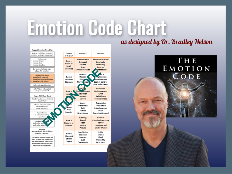 Emotion Code Chart and Dr. Bradley Nelson - Tom Heintz cecp cbcp